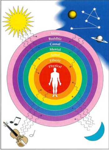 Aura Chart